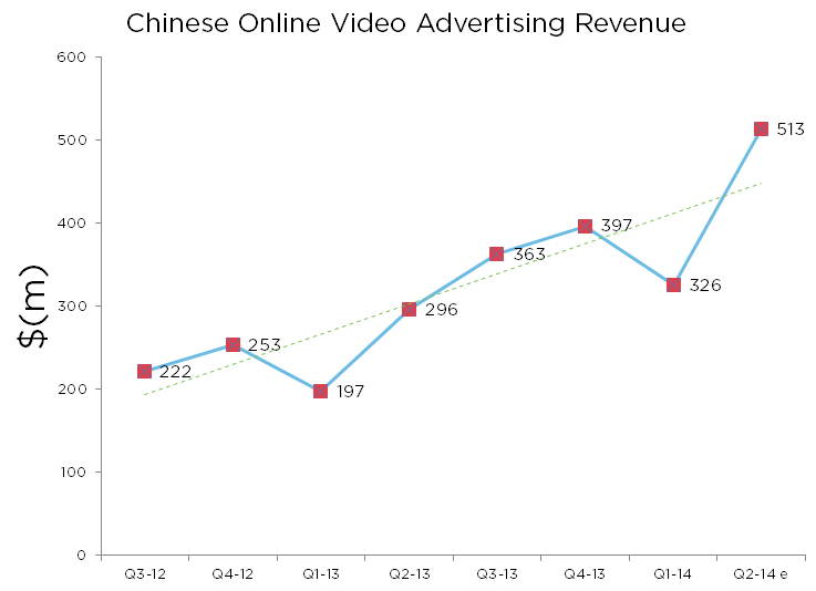 Growth in China's online video advertising