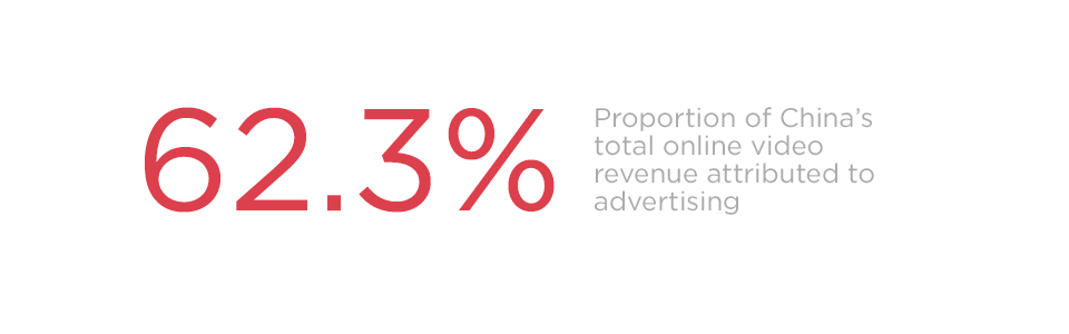 62% of China's online video revenue is attributed to advertising