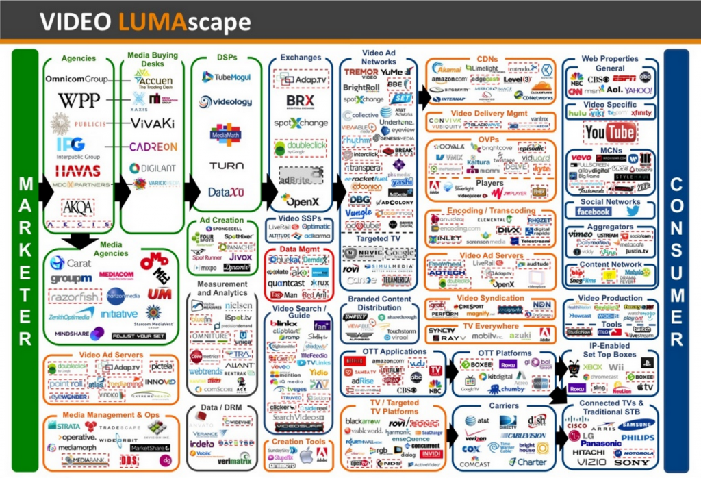 Lumascape of video programmatic advertising