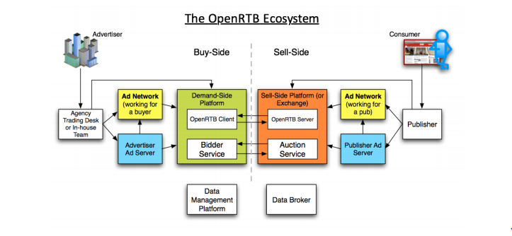 Our impressions of the IAB OpenRTB 2.4