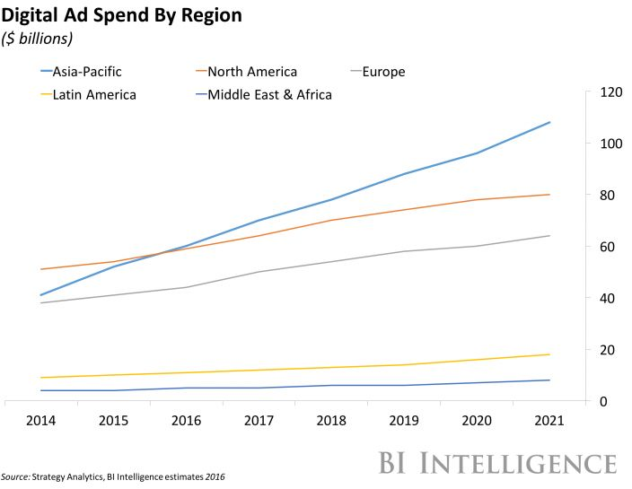 Digital ad spend by region - Asia, America, Europe, Africa