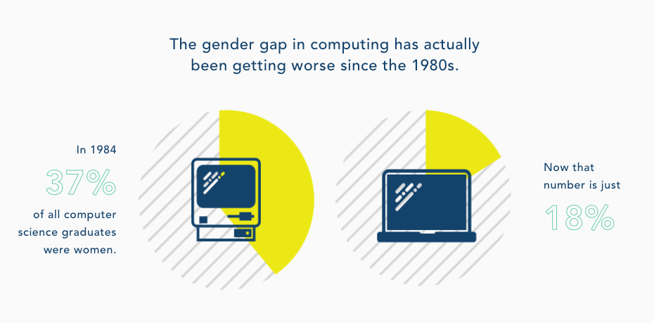 Women in tech are pretty awesome