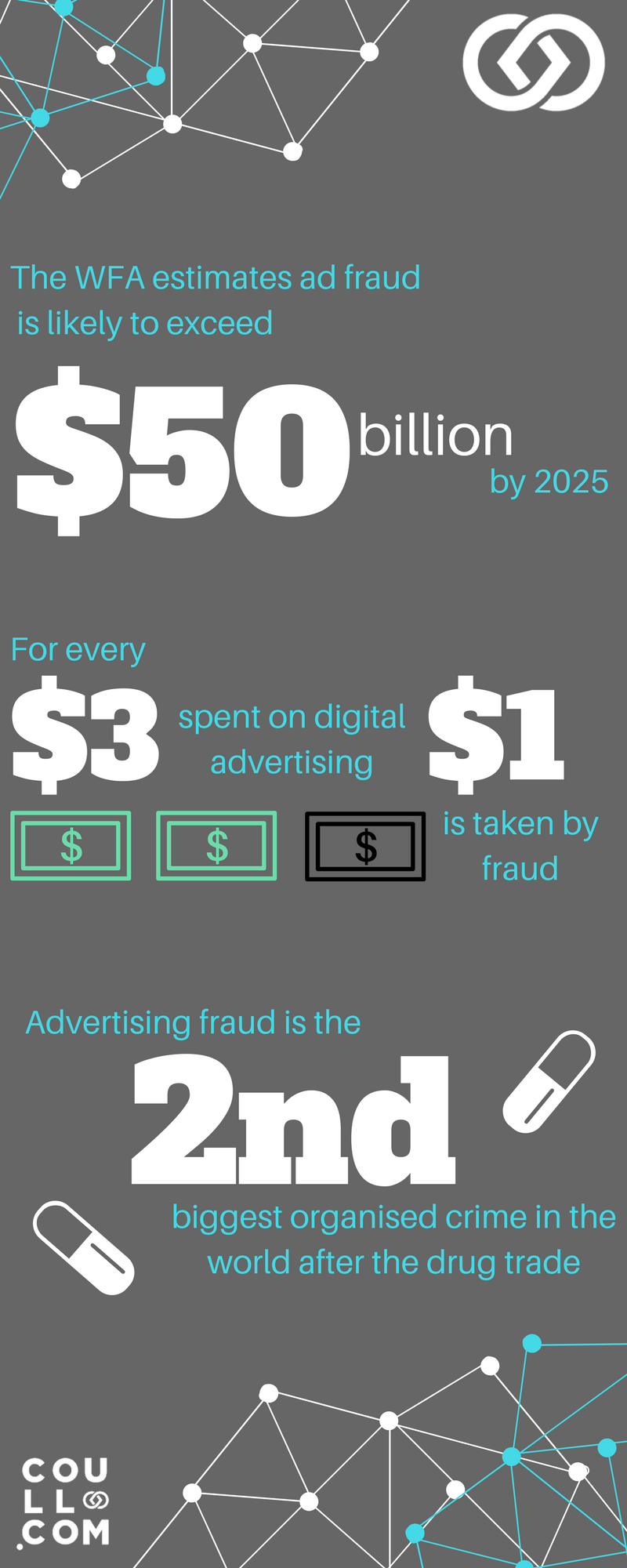 ad fraud infographic