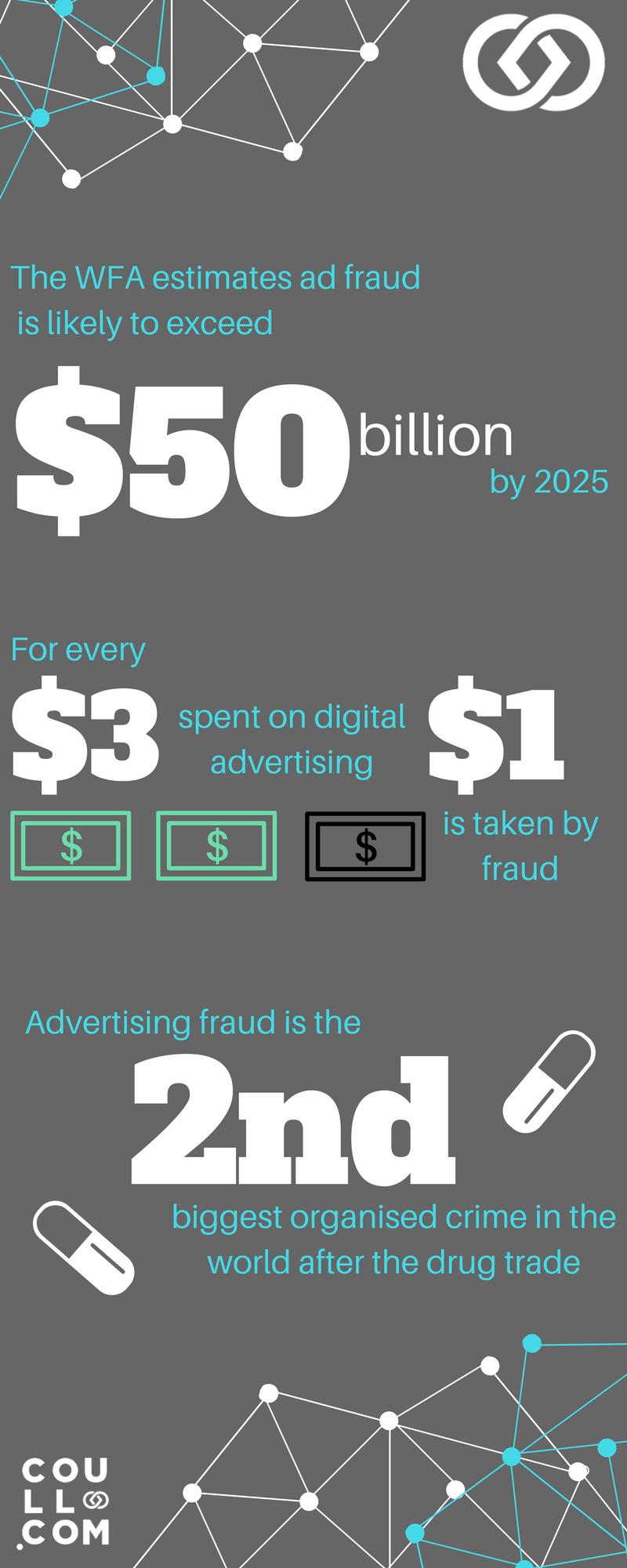 ad fraud infographic